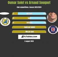 Oumar Solet vs Arnaud Souquet h2h player stats