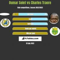 Oumar Solet vs Charles Traore h2h player stats