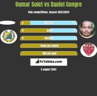 Oumar Solet vs Daniel Congre h2h player stats