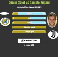 Oumar Solet vs Daniele Rugani h2h player stats