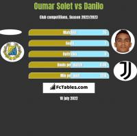 Oumar Solet vs Danilo h2h player stats
