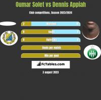 Oumar Solet vs Dennis Appiah h2h player stats