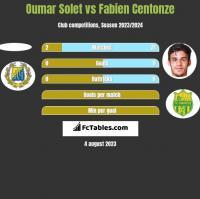 Oumar Solet vs Fabien Centonze h2h player stats