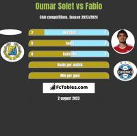 Oumar Solet vs Fabio h2h player stats