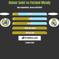 Oumar Solet vs Ferland Mendy h2h player stats