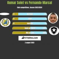 Oumar Solet vs Fernando Marcal h2h player stats