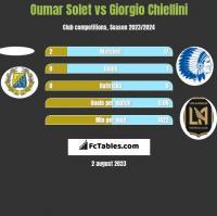Oumar Solet vs Giorgio Chiellini h2h player stats