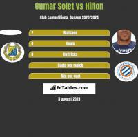 Oumar Solet vs Hilton h2h player stats