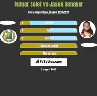 Oumar Solet vs Jason Denayer h2h player stats