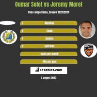 Oumar Solet vs Jeremy Morel h2h player stats
