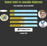 Oumar Solet vs Joachim Andersen h2h player stats