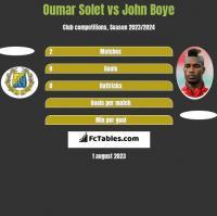 Oumar Solet vs John Boye h2h player stats