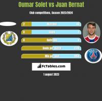 Oumar Solet vs Juan Bernat h2h player stats
