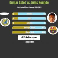 Oumar Solet vs Jules Kounde h2h player stats