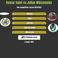 Oumar Solet vs Julian Wiessmeier h2h player stats