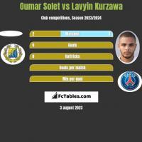 Oumar Solet vs Lavyin Kurzawa h2h player stats