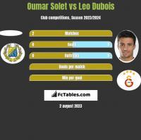 Oumar Solet vs Leo Dubois h2h player stats
