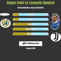 Oumar Solet vs Leonardo Bonucci h2h player stats