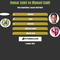 Oumar Solet vs Manuel Cabit h2h player stats
