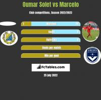 Oumar Solet vs Marcelo h2h player stats