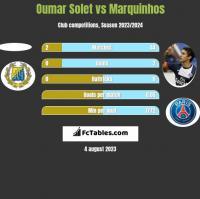 Oumar Solet vs Marquinhos h2h player stats