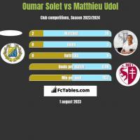 Oumar Solet vs Matthieu Udol h2h player stats