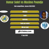Oumar Solet vs Maxime Poundje h2h player stats