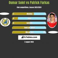 Oumar Solet vs Patrick Farkas h2h player stats