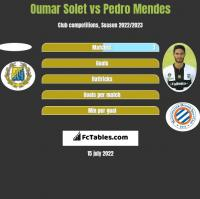 Oumar Solet vs Pedro Mendes h2h player stats