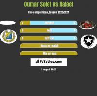 Oumar Solet vs Rafael h2h player stats
