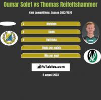 Oumar Solet vs Thomas Reifeltshammer h2h player stats