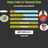 Oumar Solet vs Youssouf Kone h2h player stats
