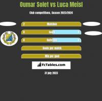 Oumar Solet vs Luca Meisl h2h player stats