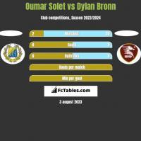 Oumar Solet vs Dylan Bronn h2h player stats