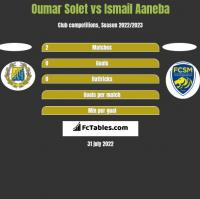 Oumar Solet vs Ismail Aaneba h2h player stats