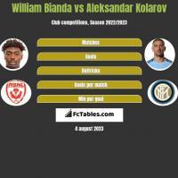 William Bianda vs Aleksandar Kolarov h2h player stats