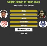 William Bianda vs Bruno Alves h2h player stats