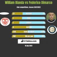 William Bianda vs Federico Dimarco h2h player stats