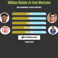 William Bianda vs Ivan Marcano h2h player stats