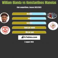 William Bianda vs Konstantinos Manolas h2h player stats