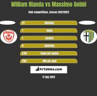 William Bianda vs Massimo Gobbi h2h player stats