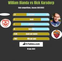 William Bianda vs Rick Karsdorp h2h player stats