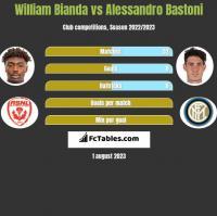 William Bianda vs Alessandro Bastoni h2h player stats
