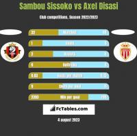 Sambou Sissoko vs Axel Disasi h2h player stats