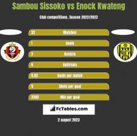 Sambou Sissoko vs Enock Kwateng h2h player stats