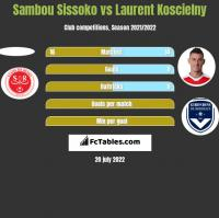 Sambou Sissoko vs Laurent Koscielny h2h player stats