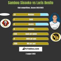 Sambou Sissoko vs Loris Benito h2h player stats