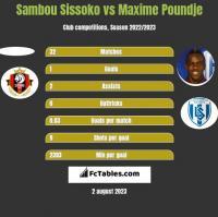 Sambou Sissoko vs Maxime Poundje h2h player stats