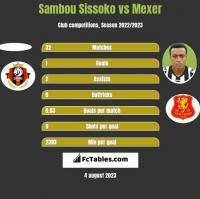 Sambou Sissoko vs Mexer h2h player stats
