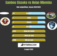 Sambou Sissoko vs Nolan Mbemba h2h player stats